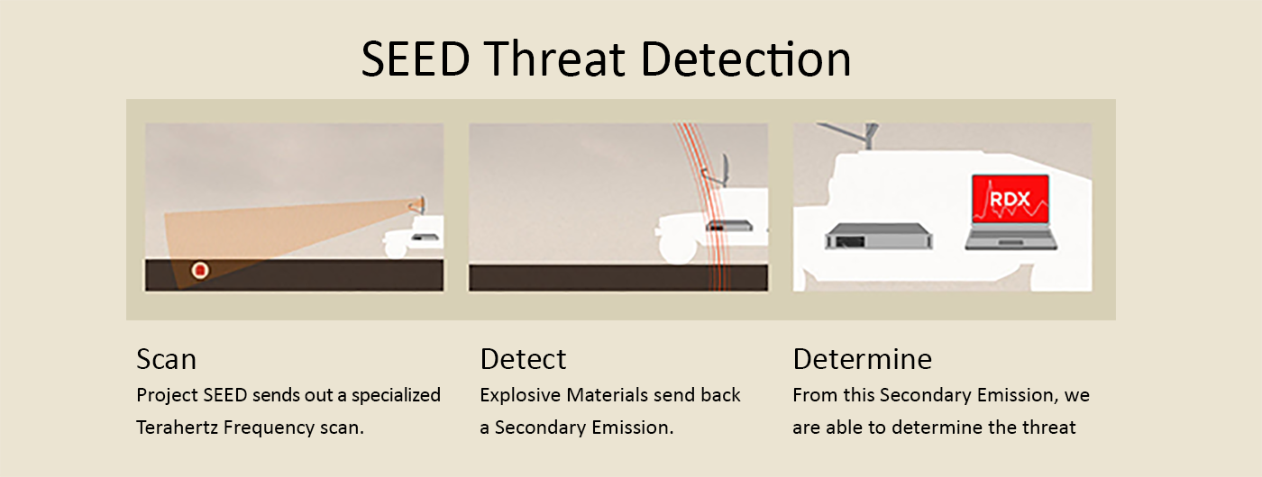 SEED Threat Detection